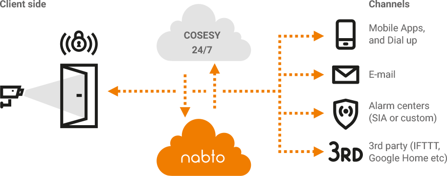 Illustration of how Cosesy works with the Nabto technology
