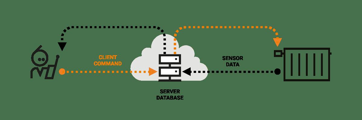 Database-driven IoT communication flow