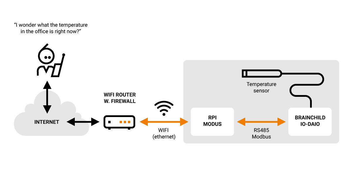 Illustration of the Modbus test setup