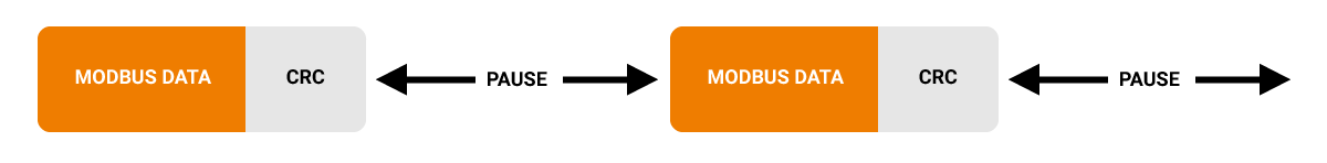 Illustration of how Modbus communication flows