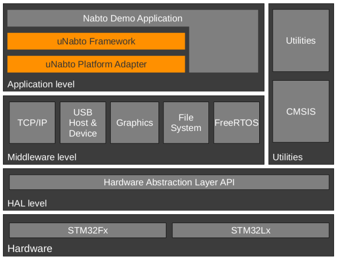 nabto+stm32cube-architecture.png