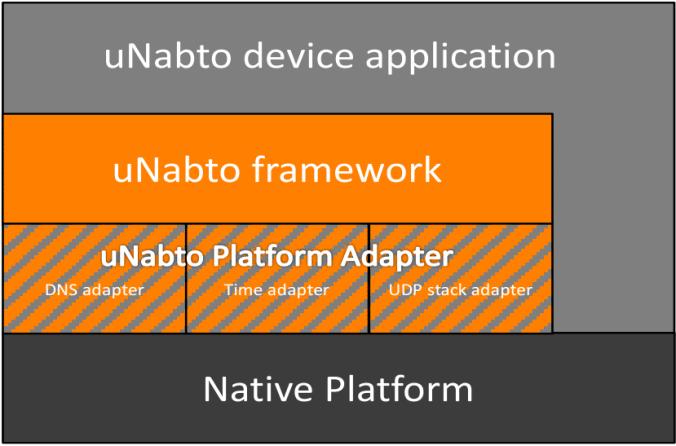unabto-platform-adapter