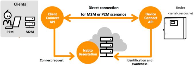 nabto-platform-basics