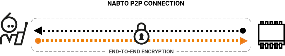 Secure tunneling with end-to-end encryption
