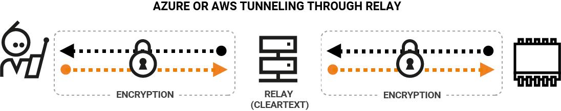 Illustration of the secure tunneling with AWS or Azure through relay
